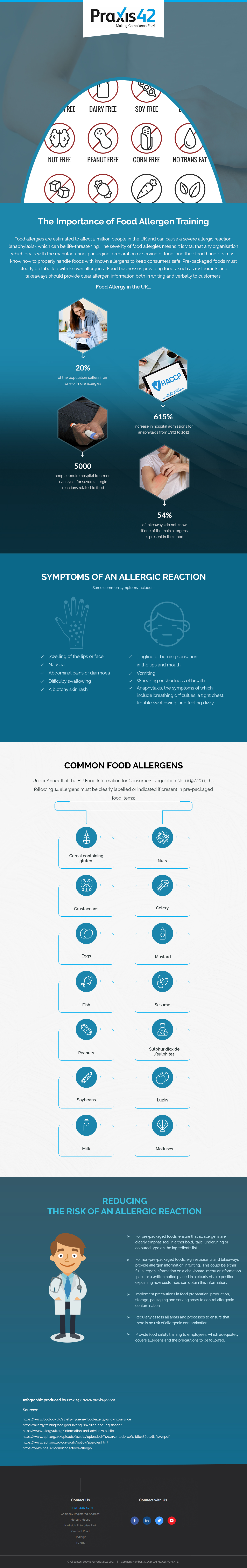 Infographic for food allergens