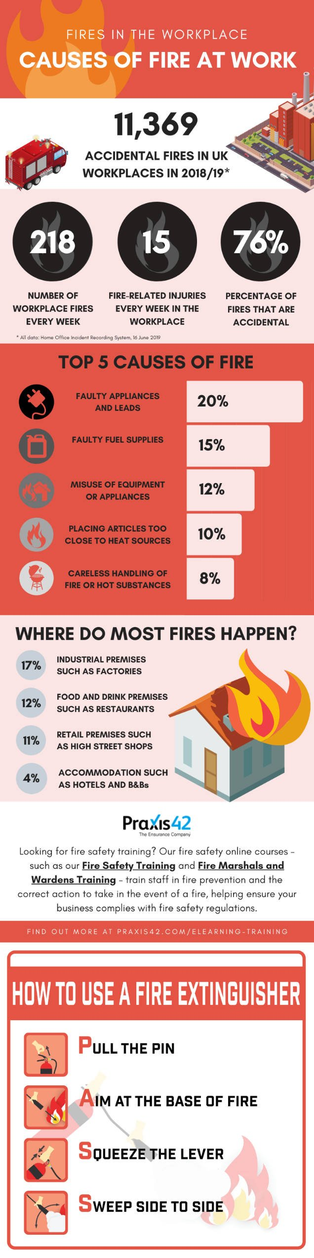 Fires in the workplace infographic
